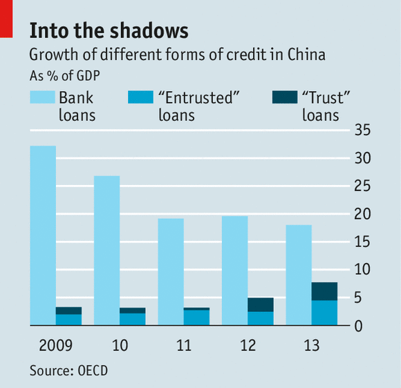 Figure 2 Growth of different forms of credit in China