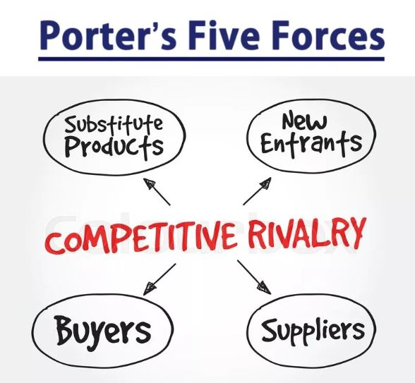 Porter's Five Force分析模型