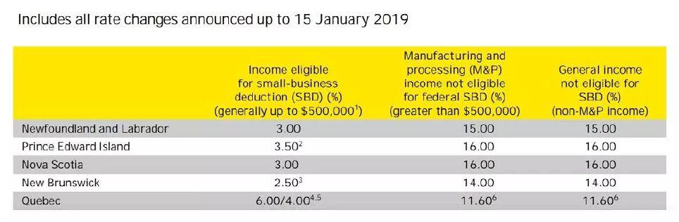 税率参考表
